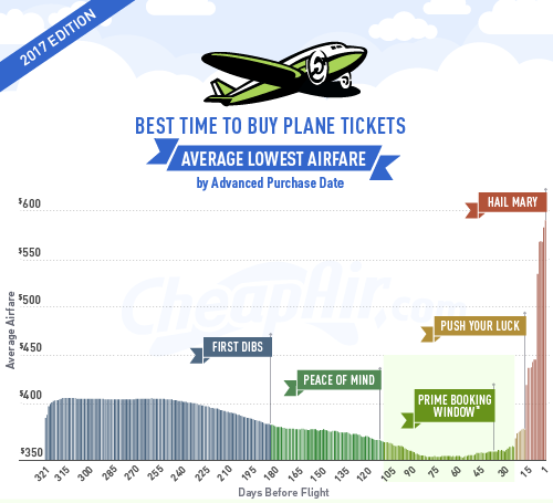 best time to buy air tickets